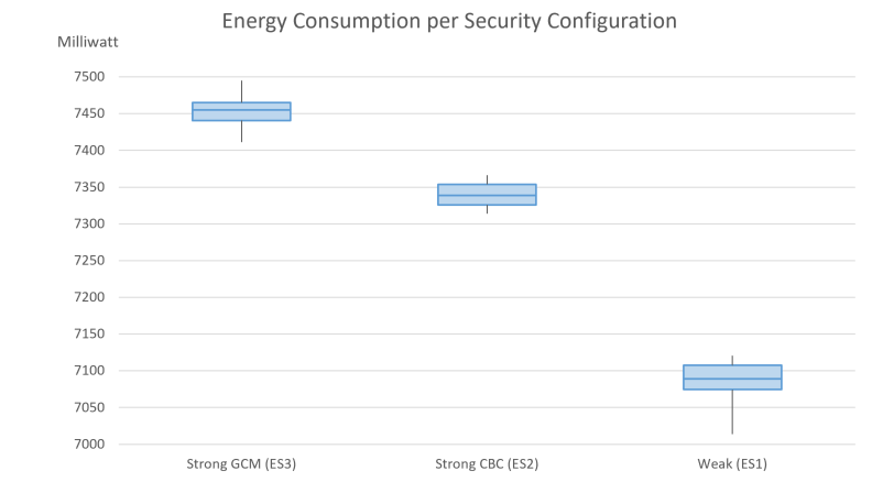 Figure 2: Consumption of electrical power in milliwatts at the client. This study, conducted as part of the EFRE project MiT4.0, shows that the choice of data protection measures via various cipher suites has a significant impact on power consumption: the stronger the level of security, the higher the power consumption. The issue of security needs to be further investigated and discussed in the IoT area, taking electrical power savings into account. Understanding the cooperation between these areas will make it possible to save more electrical power.
