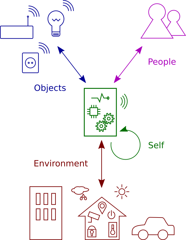 Figure 1: Interaction dimensions of smart objects.