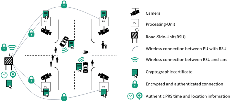 Figure 2: Cameras capture the smart intersection and provide data to processing-units, which send the data over a secure link to the road-side-unit (RSU). The RSU sends a map of detected objects to cars, extending their perception range.