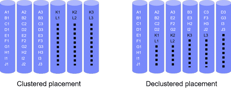 Figure 1: Clustered and declustered placement of codewords of length three on six devices. X1, X2, X3 represents a codeword (X = A, B, C, . . . , L).