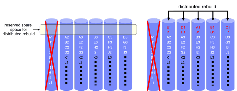 Figure 3: Rebuild under declustered placement.
