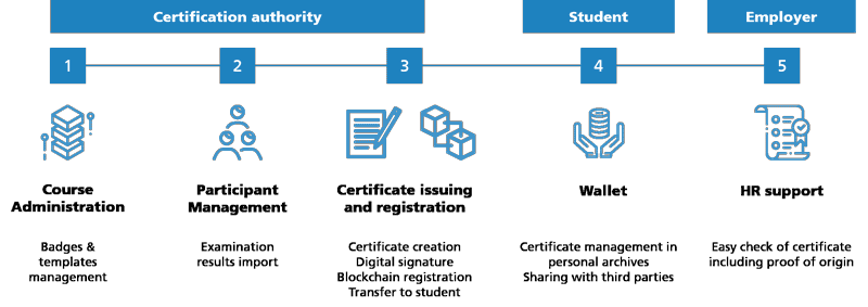 Figure 1: Certification process supported by Blockchain for Education.