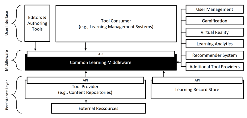 Figure 1: Simplified architecture of a learning infrastructure based on the Common Learning Middleware.