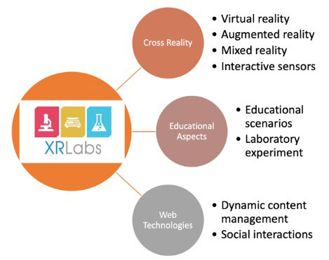 Figure 2: XRLabs cutting-edge technologies.