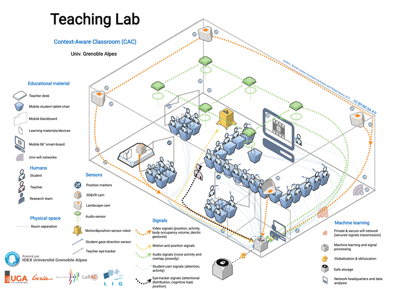 Figure 1: Setting of the Context Aware Classroom designed by the Teaching Lab Project at University Grenoble Alpes.