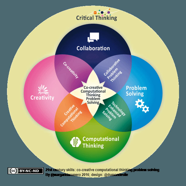 Figure 1: The 21st century educational skills includes, beyond knowledge and know-how, important personal and collective competences, and societal values.