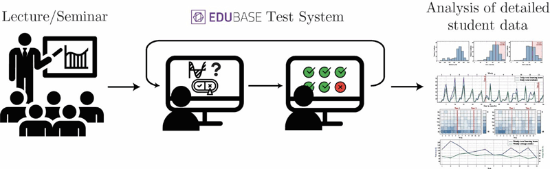Figure 1: The workflow of teaching methodology using EduBase Test System for online testing, motivation and detailed analysis of student data.