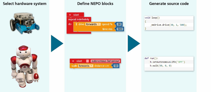 Figure 2: NEPO blocks can be individually adapted to the respective hardware system.