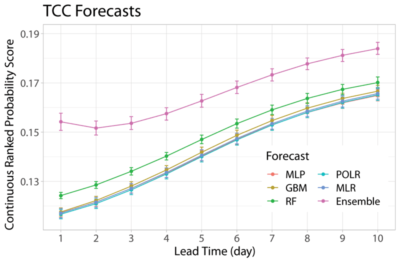 Figure 1: Mean continuous ranked probability score (CRPS) values of the various post-processing approaches and the raw forecasts for different lead times. The CRPS measures the goodness of fit of the predictive distribution to the corresponding observation, the smaller the better.
