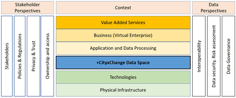 Figure 1: Proposed EAF for the +CityxChange project.