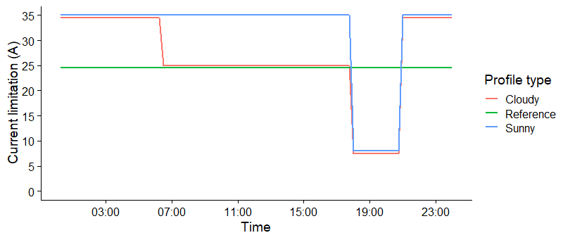Figure 1: The time-dependent current profile deployed on the selected Flexpower charging stations under sunny and cloudy conditions compared to the current limit on a regular public charging station in Amsterdam.