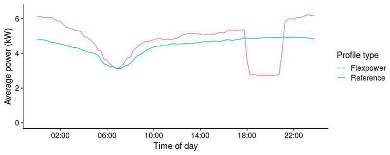 Figure 2: Charging power averaged over all active sessions as a function of the time of day,. The resolution of the graph is 15 minutes, which is limited by the resolution of the data.