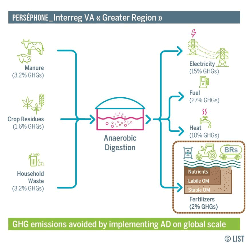 Figure 1: Implementation of anaerobic digestion on a global scale to mitigate climate change by reducing greenhouse gas emissions and enhancing storage of stable organic carbon in agricultural soils.