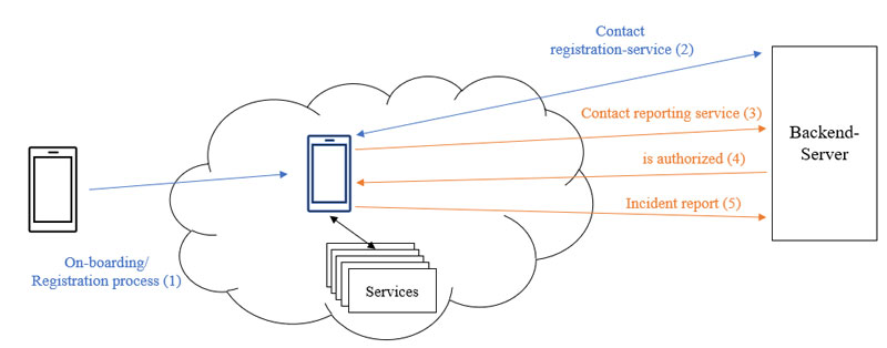 Figure 1: The onboarding procedure of a smartphone, to interact with the Arrowhead local cloud during the registration and incident reporting process.