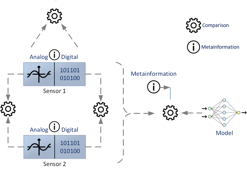 Figure 1: Comparing analogue and digital information and meta-information.