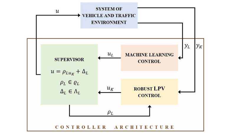 Figure 1: Scheme of the design framework with the control components and the supervisor.