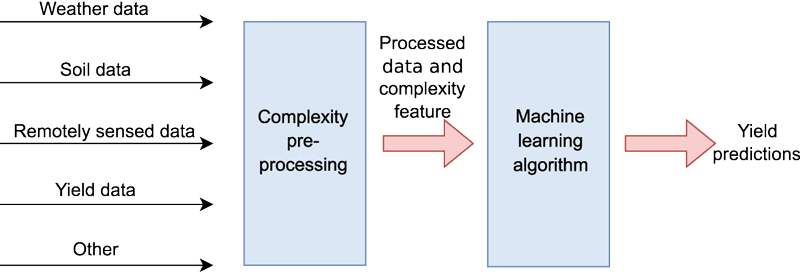 Figure 1: Schematic depiction of the proposed example. A multitude of data is fed into the preprocessing. The complexity-based preprocessing discards noisy data and adds a complexity feature to relevant data. A machine learning algorithm is then employed to predict yields.