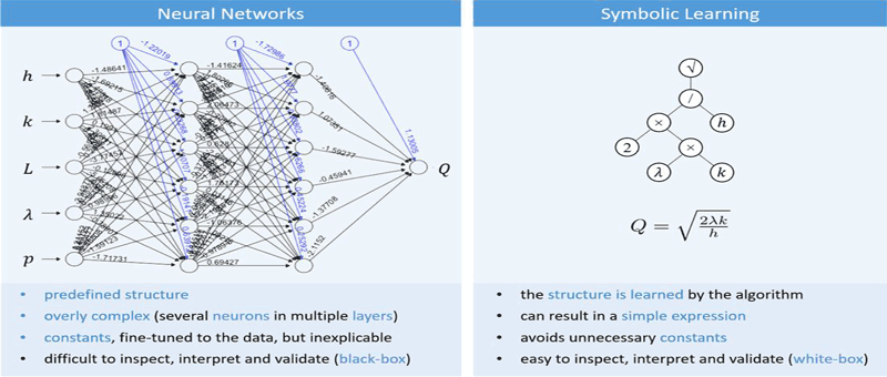 Figure 2: Comparison of a BBM (neural network) and a white-box model (obtained via symbolic learning).