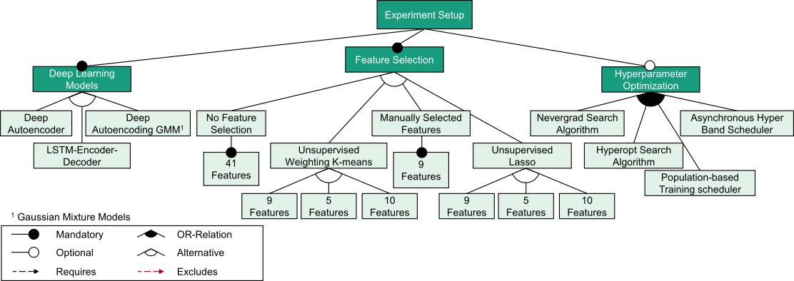 Figure 1: The figure summarises the experiments to evaluate the performance of the models. It drafts the different scheduling and search algorithms used for the hyperparameter optimisation task, and also accounts for the various feature subsets created using the feature selection techniques.
