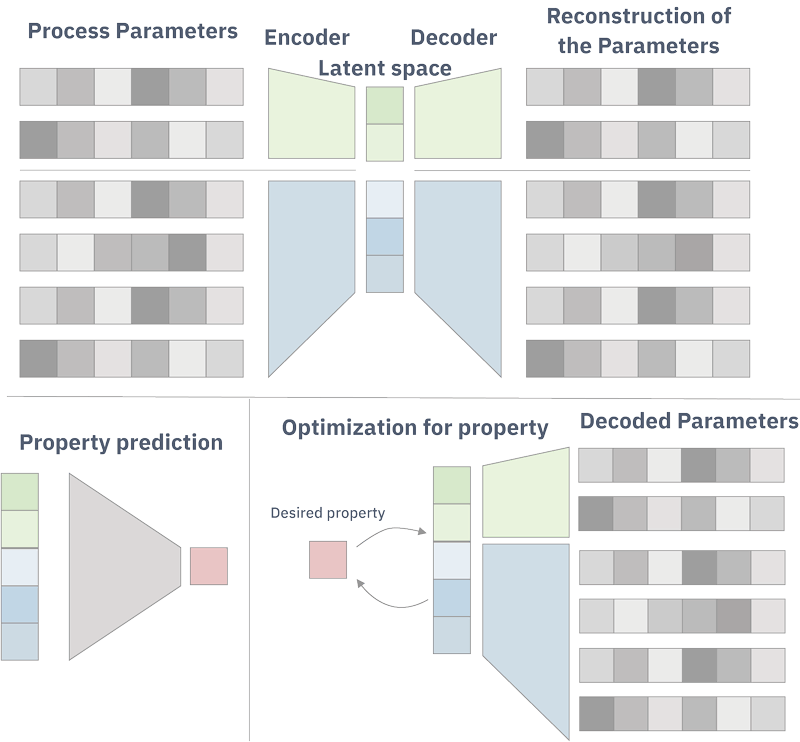 Figure 1: Overview of the model. Process parameters are encoded to the latent space and then reconstructed by a decoder. From the trained latent space, the property can be predicted by an additional neural network. It is also possible to search the latent space to optimise the parameters using a Gaussian process.