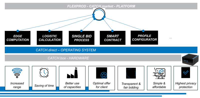 Figure 1: Features of CATCH.direct platform as developed in in FlexProd.