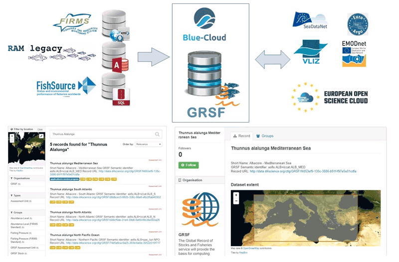 Figure 1: (upper) GRSF semantically integrates data from heterogeneous sources and can be expanded with more data sources through the BlueCloud Discovery and Access facilities. (lower) GRSF information can be discovered and exposed through the catalogues of a dedicated Virtual Reseach Environment within BlueCloud project.