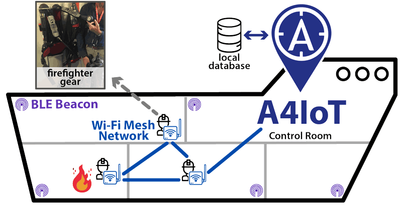Figure 2: Architectural diagram of A4IoT in a vessel that uses statically attached BLE beacons, and portable IoT devices attached to firefighters' gear, with Wi-Fi mesh-capable routers, BLE receivers, and cameras. Localisation relies on a 2-layer network: a) the Wi-Fi mesh-topology network, that enables connectivity between A4IoT and the firefighters for exchanging text, audio, or video, and b) a BLE beacon sensor broadcast network that will provide accurate localisation within the vessel through RSSI measurements.