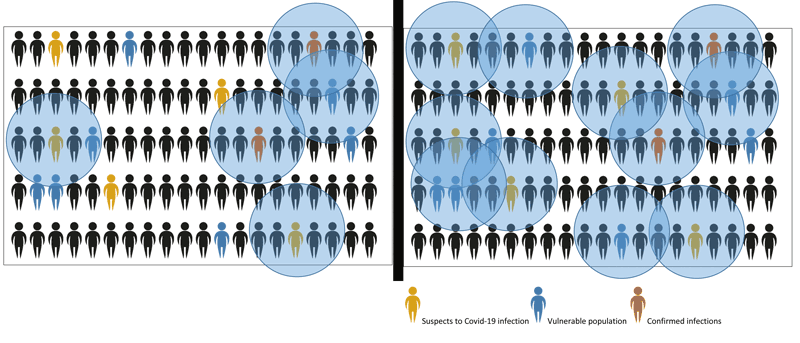Figure 2: Coronario allows more individuals and groups to be monitored. Suspects with severe symptoms and an indicative sample of asymptomatic individuals are currently being tested: (a, left) Vulnerable people and all suspects, even with milder symptoms, are added to the population that is systematically monitored using Coronario; (b, right) Being able to identify more infected people leads to more efficient tracing and social distancing policies.
