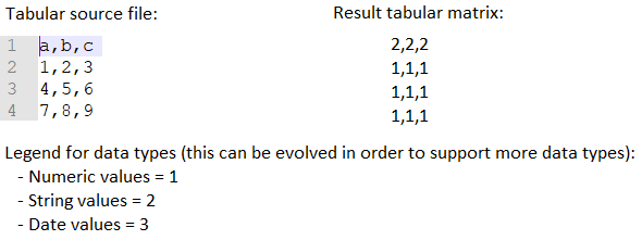 Figure 1: From analysed tabular source file to tabular data type matrix.