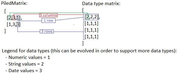 Figure 3: From the PiledMatrix we can obtain the original structure.