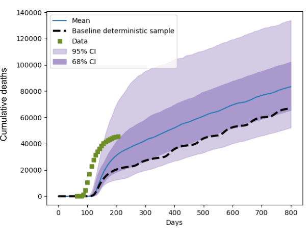 Figure 1: The distribution of the predicted cumulative death count in the UK, when the 19 input parameters were varied within 20% of their baseline values. Blue is the mean prediction, and the purple shaded areas indicate 68 and 95% confidence intervals. Day 0 is January 1st 2020 and the green squares indicate recorded UK death count data. The  striped line is a deterministic prediction using default input values, which clearly shows that a single model prediction paints an incomplete picture.