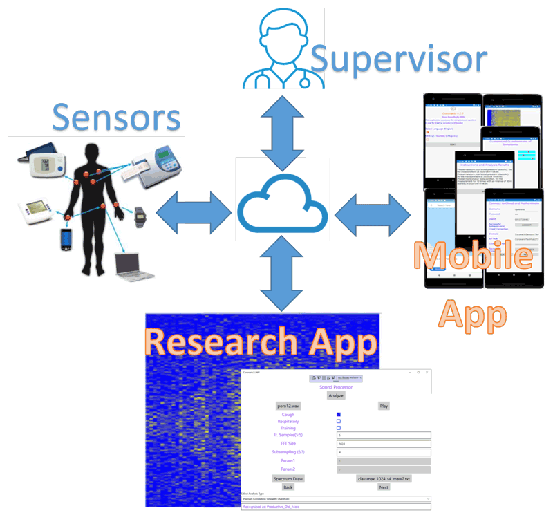 Figure 1: The Coronario platform consists of: (a) a mobile app to acquire patient input, geolocation, cough/respiratory sounds, and to allow communication between supervisor and patient, (b) medical and environmental sensor infrastructure, (c) cloud storage, (d) a supervisor app, and (e) a research app for experimentation.