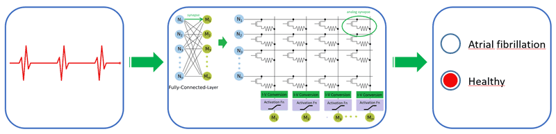 Figure 1: An analogue deep learning accelerator uses an analogue crossbar for energy-efficient analogue matrix multiplication, which is at the core of the neural network calculation for classifying the ECG signals. (Sources: Fraunhofer IIS and Creative Commons CC0).