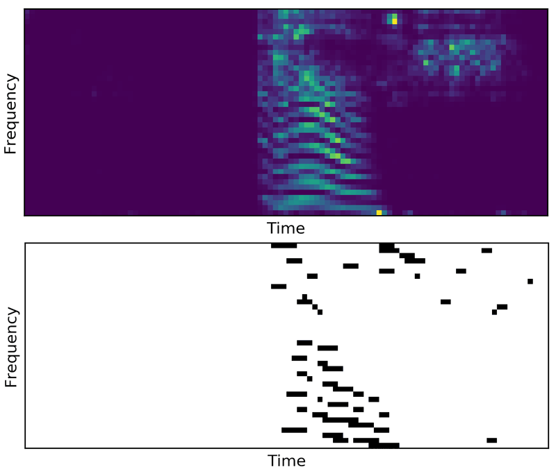 "Figure 1. (Top) Example of spectrogram (Mel filters) extracted for the word ""off"". (Bottom) Corresponding spike trains for one channel of the first layer."