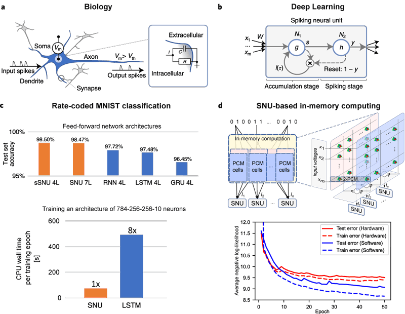 Figure 1: Incorporating biologically inspired dynamics into deep learning: a. Biological neurons receive input spikes that are modulated by synaptic weights at the dendrites and accumulated into the membrane potential Vm in cell soma. This is typically modelled as a resistor-capacitor (RC) circuit. The output spikes are emitted through axons to downstream neurons. b. SNU models the spiking neural dynamics through two recurrent artificial neurons. N1 performs the accumulation and corresponds to the Vm. N2 controls the spike emission and resets the Vm. c. Digit classification for rate-coded MNIST dataset. In the upper part of the pane, feed-forward networks of common deep learning units are compared. Higher accuracy indicates improvement. In the lower part of the pane, the training time of SNU vs. LSTM is illustrated. d. The synaptic operations are accelerated in-memory through physical properties of the crossbar structure, illustrated in the upper part of the pane. We use two Phase Change Memory devices per synapse. The lower part of the pane contains a comparison of the average negative log-likelihood of software simulation vs. hardware experiment for the music prediction task using JSB dataset. Lower values correspond to higher-quality predictions. Figure adapted from [2].