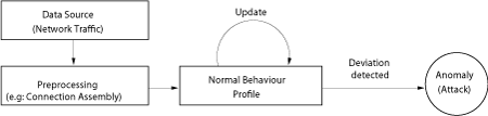 Simplified anomaly detection process.