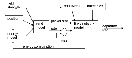 Figure 1: Logical components of Unified Model.