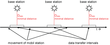 Figure 3: Data transfer to different base stations.
