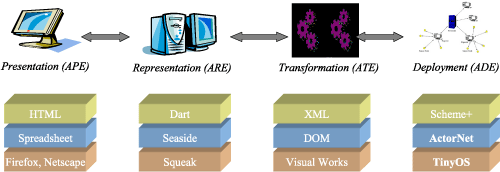 Figure 1: The Ambiance Platform supports macroprogramming WSNs by automated dynamic code generation and deployment.