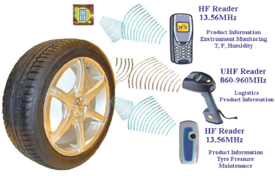 Multi-protocol RFID devices with built-in sensing capabilities used for logistics and mobile phone-based consumer applications.