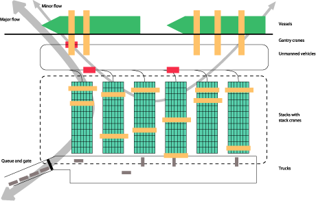 Figure 2: A scheme of a port, where large cranes load and offload cargo from the vessels, unmanned vehicles transport the individual containers between stacks and vessels, and stack cranes are used to load the containers both onto the stacks and from the stacks onto trucks.