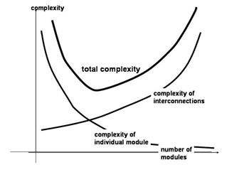 The trade-off between module size and number of interconnections, and their impact on system complexity.