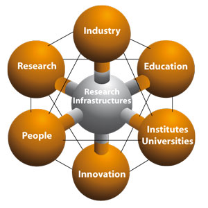 Key challenges facing Europe in the XXI century: the contribution of Research Infrastructures.
