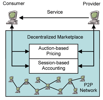 Figure 1:  PeerMart – a fully decentralized P2P-based marketplace.