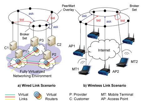 Figure 2: Bandwidth trading