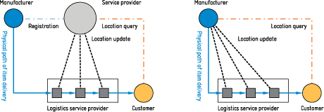 Tracking during item delivery using third party proprietary services (conventional approach, left) and using decentralized item numbering and tracking with the TraSer solution platform (right). The latter scheme is expected to spare considerable setup and operating costs.