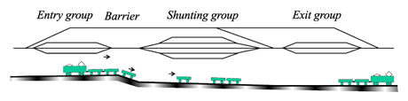 Figure 1: Schematic topography of a simple shunting yard.