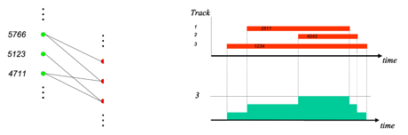Figure 2: Flow and resource allocation for a case without temporary trains.