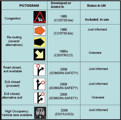 Pictograms relating to traffic planning and logistics.