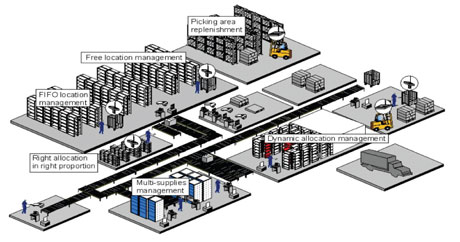 Net Wms A New Generation Of Warehouse Management Systems